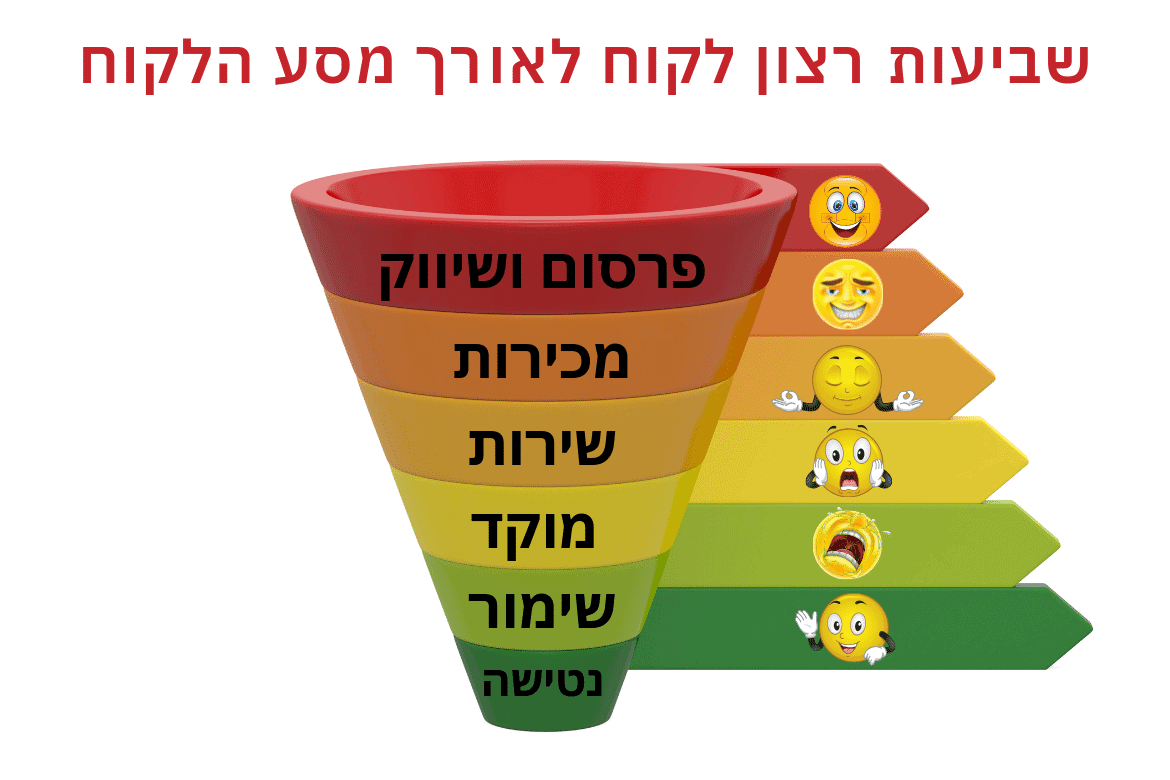 wp article customer satisfaction funnel