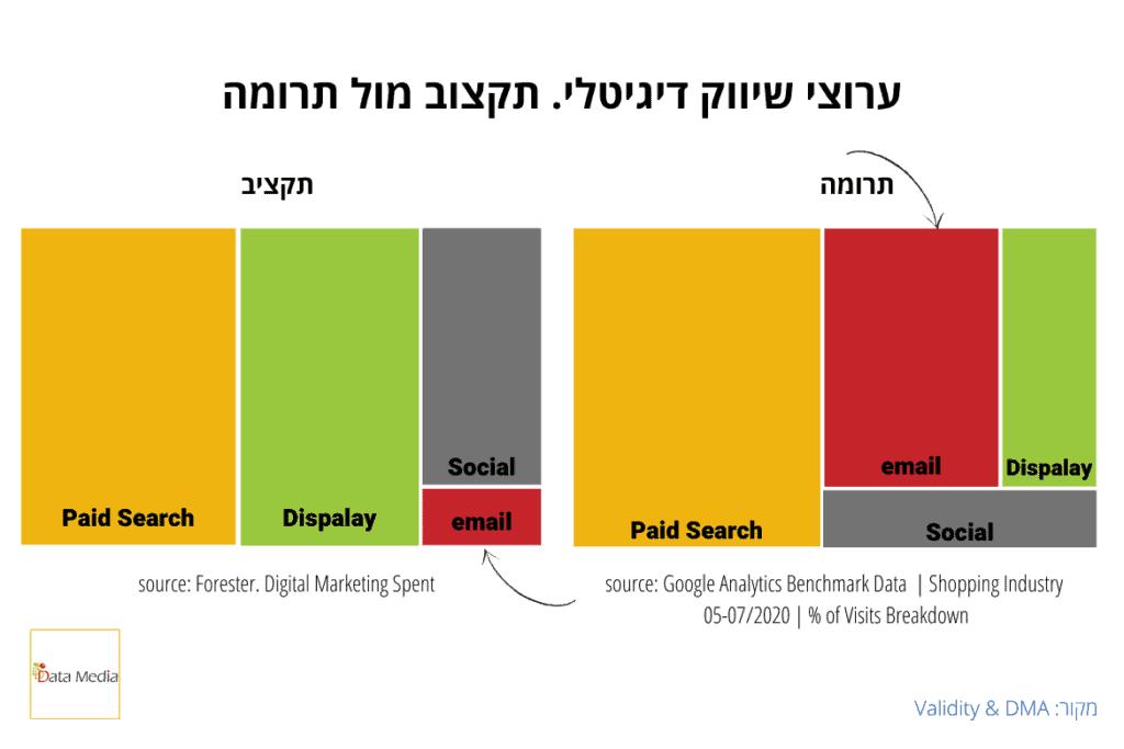 digital marketing spend by channel
