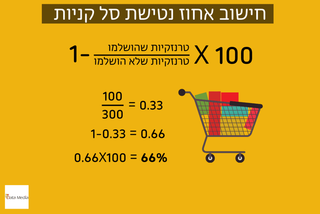 WP cart Cart Abandonment Rate calculation