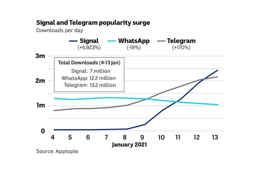 signal and telegram surge