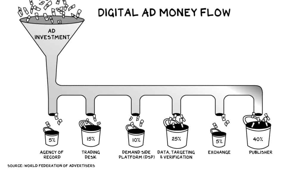 ProfG Digital AD Money Flow